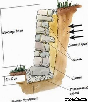 подпорные стенки схема